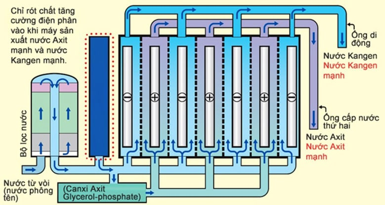 Máy ion kiềm Kangen cần phải trải qua 2 giai đoạn để tạo ra nước ion kiềm