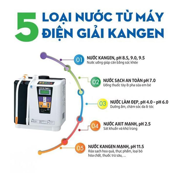 Máy lọc nước điện giải Kangen Super 501 lại có thể tạo ra 7 loại nước khác nhau