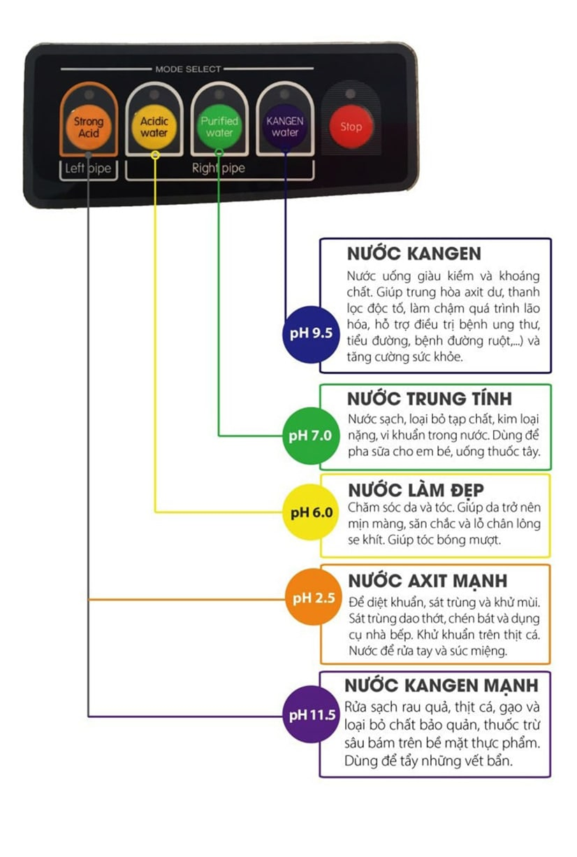 Với Kangen Super 501 thì người dùng sẽ có nhiều cách sử dụng cho những nhu cầu khác nhau