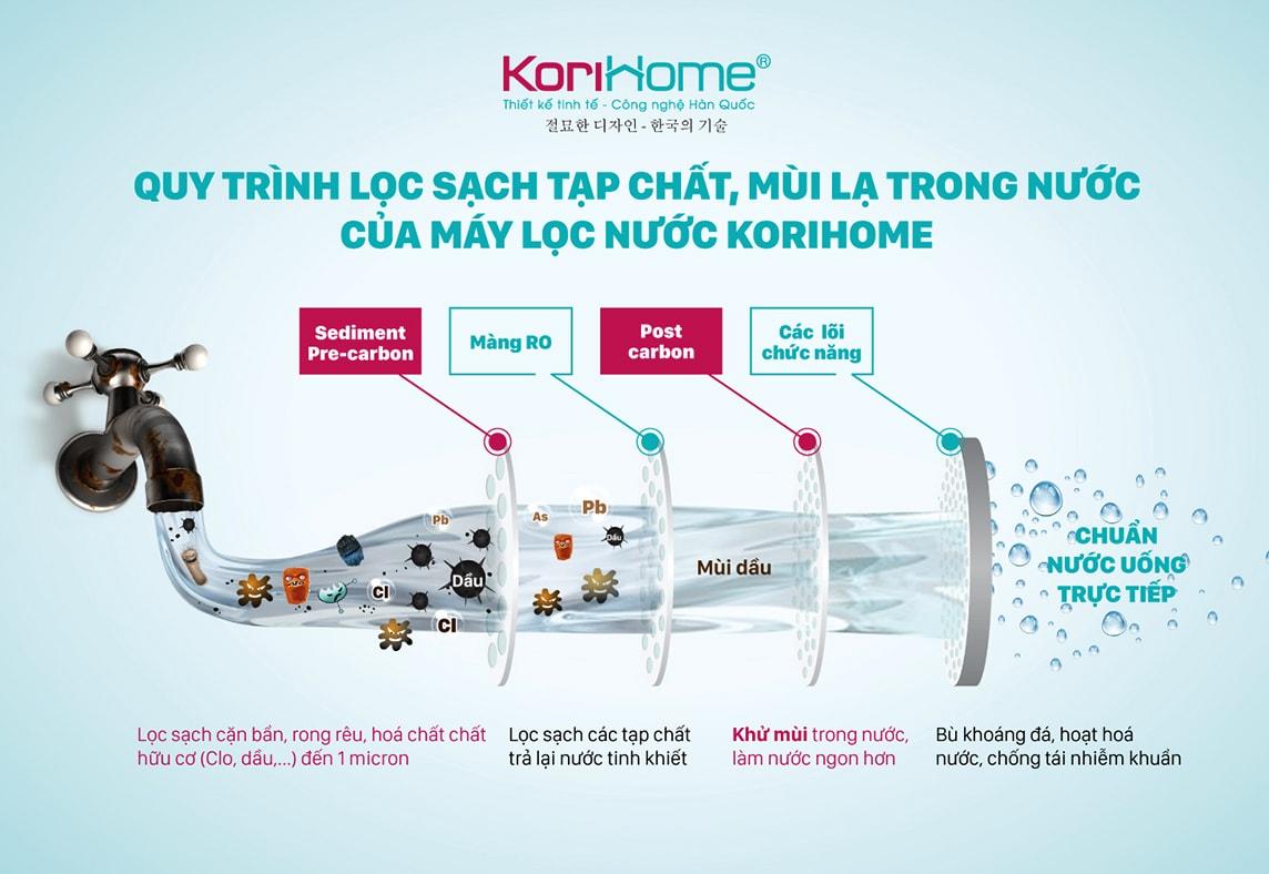 Máy lọc nước Korihome WPK 913 tạo nguồn nước uống trực tiếp mà không cần đun sôi