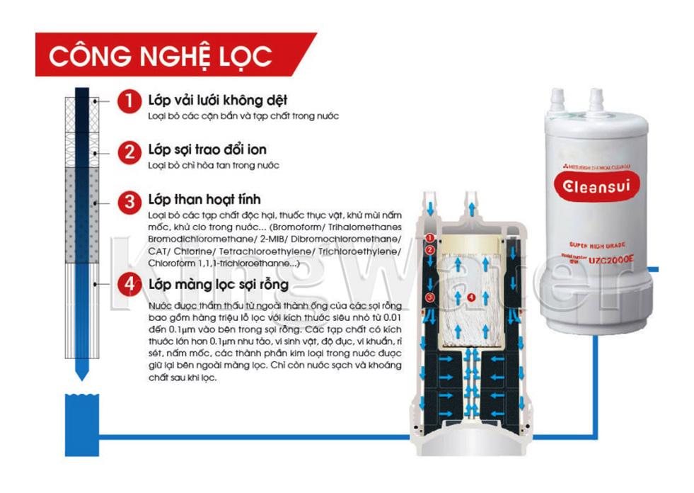 Nguồn nước vào máy CLeansui EU301 được trải qua 3 quá trình cơ bản trước khi trở thành nước điện giải