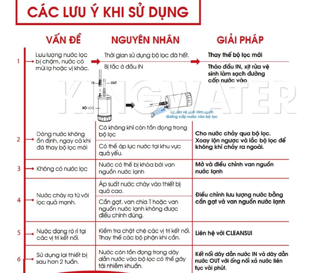 Một số vấn đề khi sử dụng máy lọc nước Cleansui