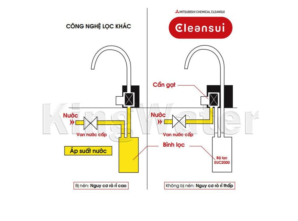 Máy Cleansui EU101 thiết kế không bình chứa giúp nguồn nước sau lọc luôn tươi mới