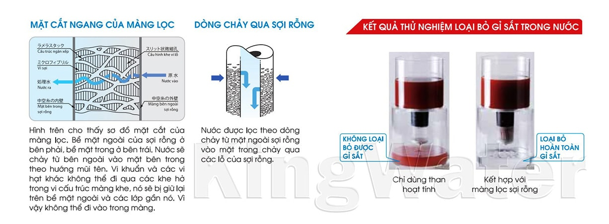 Máy lọc Cleansui EU202 sử dụng công nghệ màng lọc sợi rỗng hiện đại