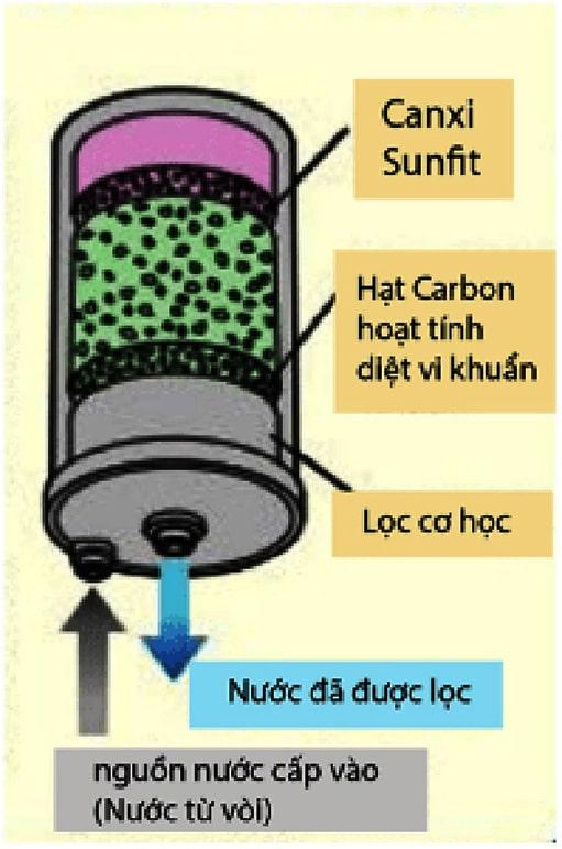 Máy lọc nước Kangen sử dụng công nghệ lọc kép cao cấp