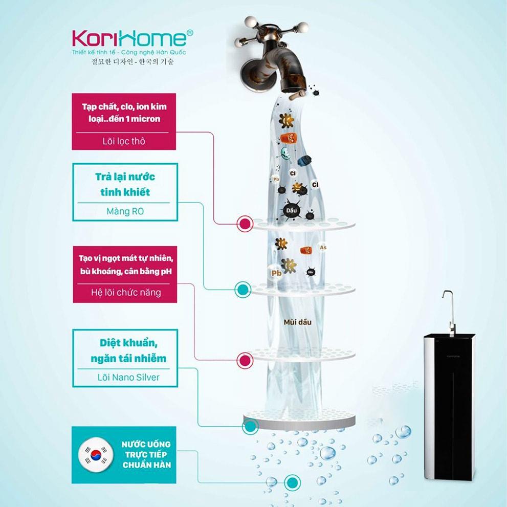 Máy lọc Korihome WPK-G61 với khả năng lọc sạch nước hoàn toàn