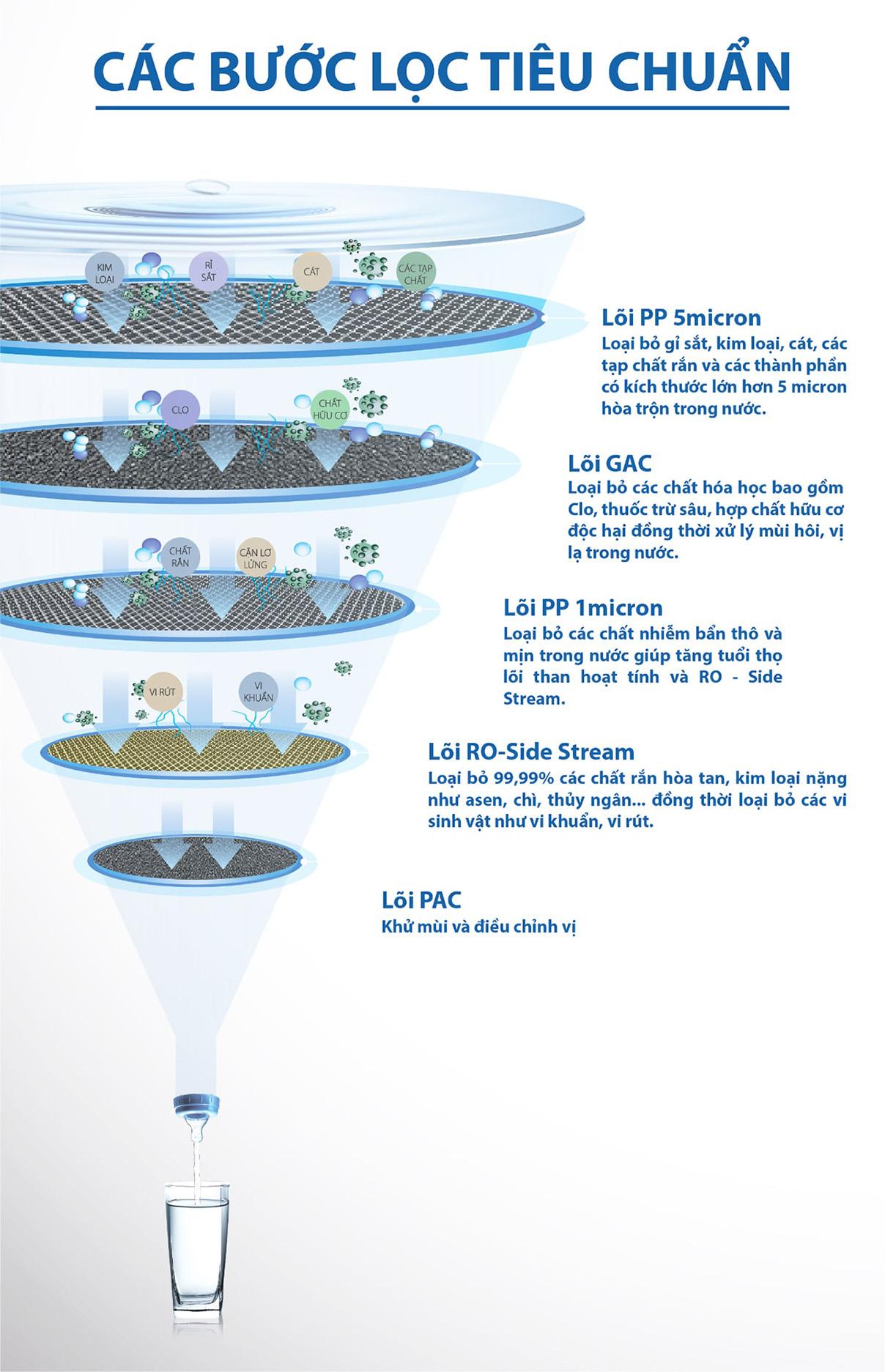 Nguồn nước sau khi lọc bởi máy lọc nước Aosmith E2 trở nên tinh khiết hoàn toàn