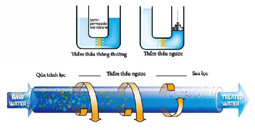 Công nghệ RO được sử dụng rất rộng rãi trong ngành công nghiệp máy lọc nước