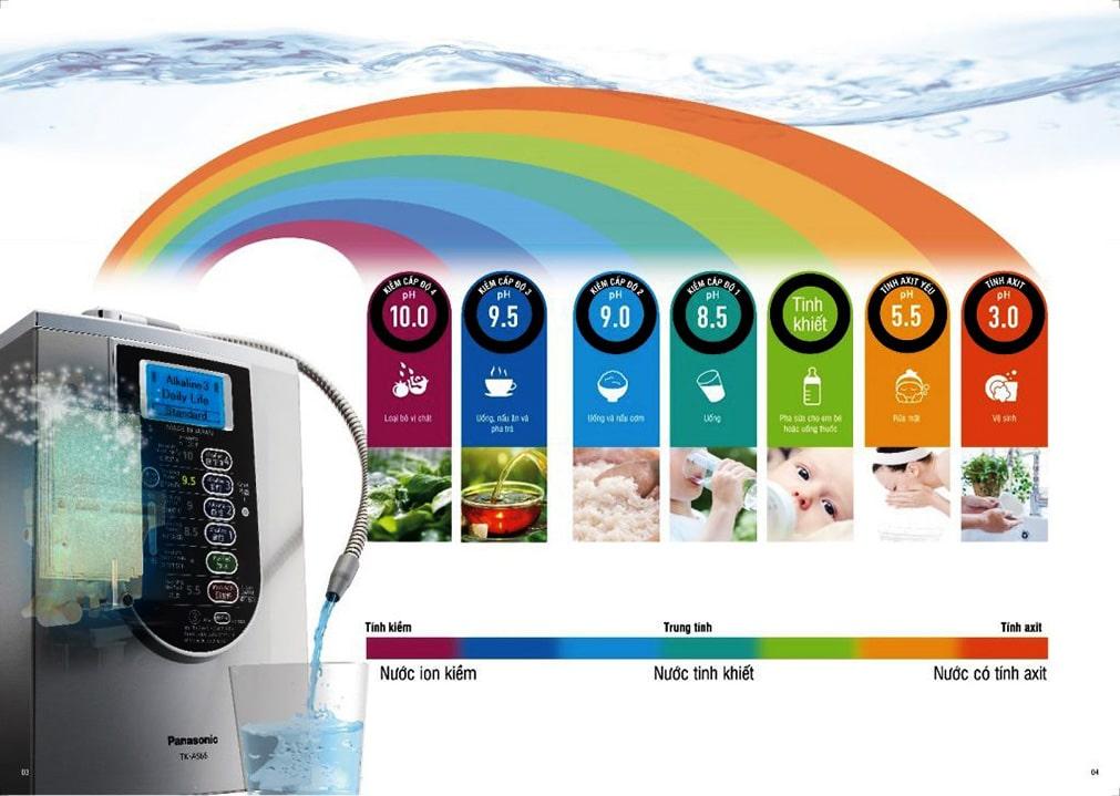 Nguồn nước từ máy lọc nước ion kiềm Panasonic TK-AS66 sẽ giúp trung hòa lượng cồn có trong máu