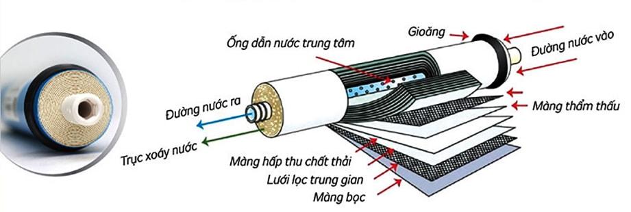 Máy lọc nước mặn KG3500A VTU sử dụng màng lọc RO High TDS 75GDP Kangaroo