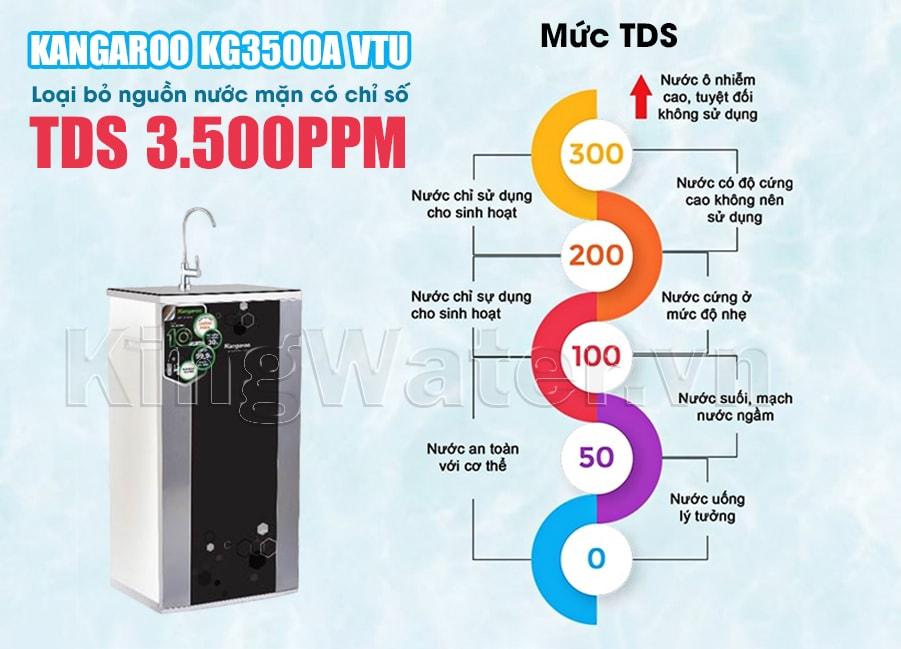 Máy lọc Kangaroo KG3500A VTU có khả năng lọc được nước nhiễm mặn có chỉ số TDS 3.500ppm