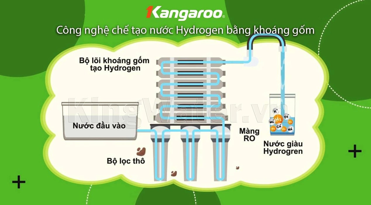 Nguồn nước giàu kiềm sau khi đi qua máy lọc nước Kangaroo KG3500A VTU