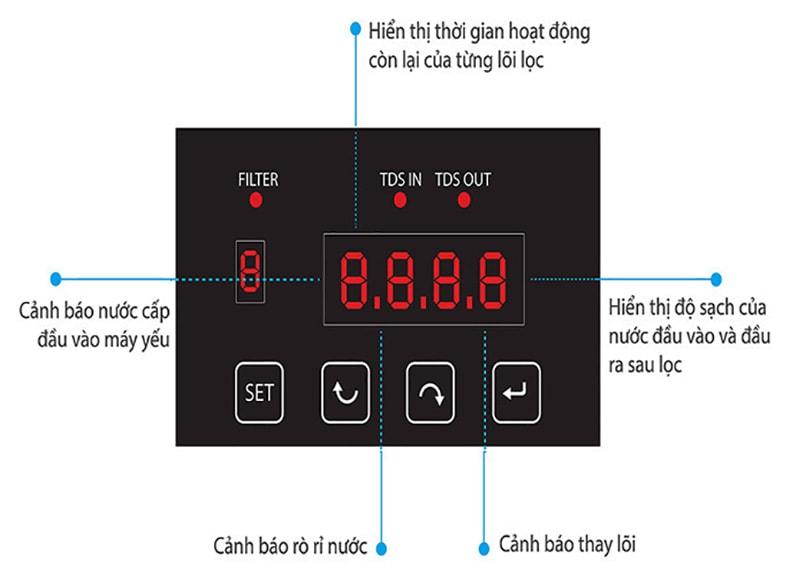 Karofi Optimus O-I229/U được trang bị màn hình thông minh hiện đại