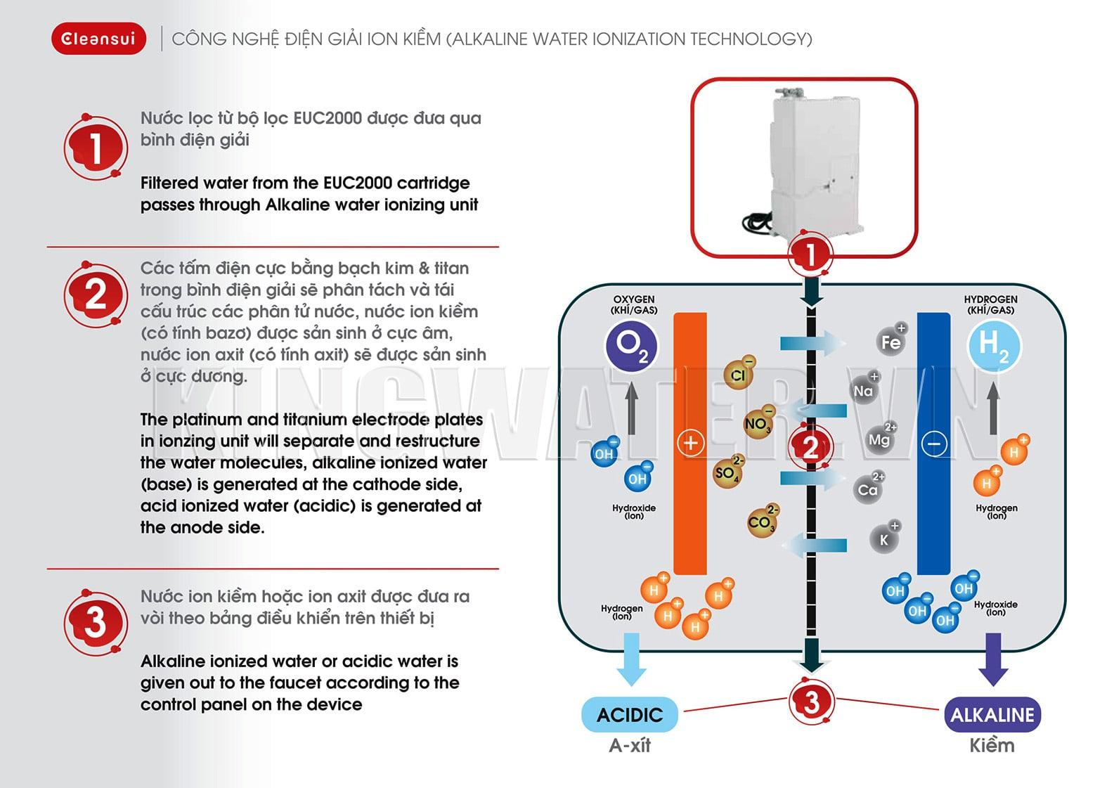 5 tấm điện cực trong buồng điện phân giúp Cleansui EU301 lọc nước kiềm mạnh mẽ