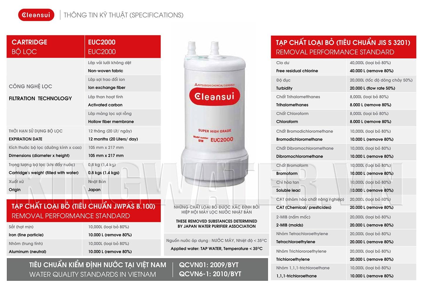 Máy Cleansui EU301 sử dụng hệ thống lõi lọc Cleansui EUC2000E tiên tiến của Nhật Bản