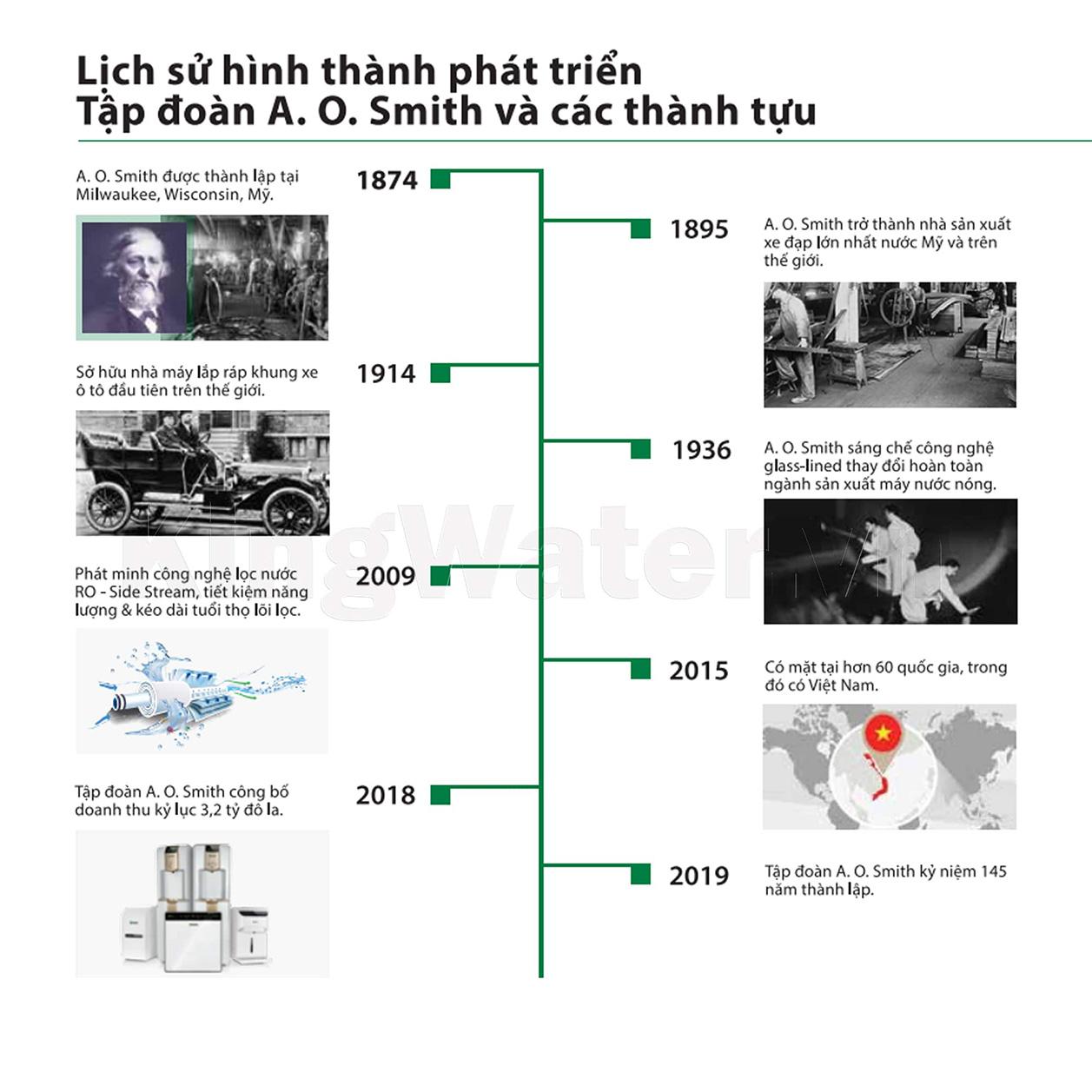 Aosmith là giải pháp tối ưu cho cuộc sống của hàng triệu gia đình Việt Nam