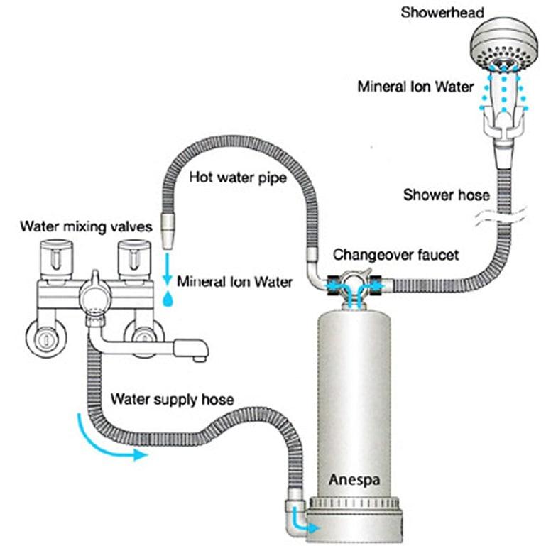 Máy lọc Anespa tạo ra nguồn nước tắm có lợi cho làn da
