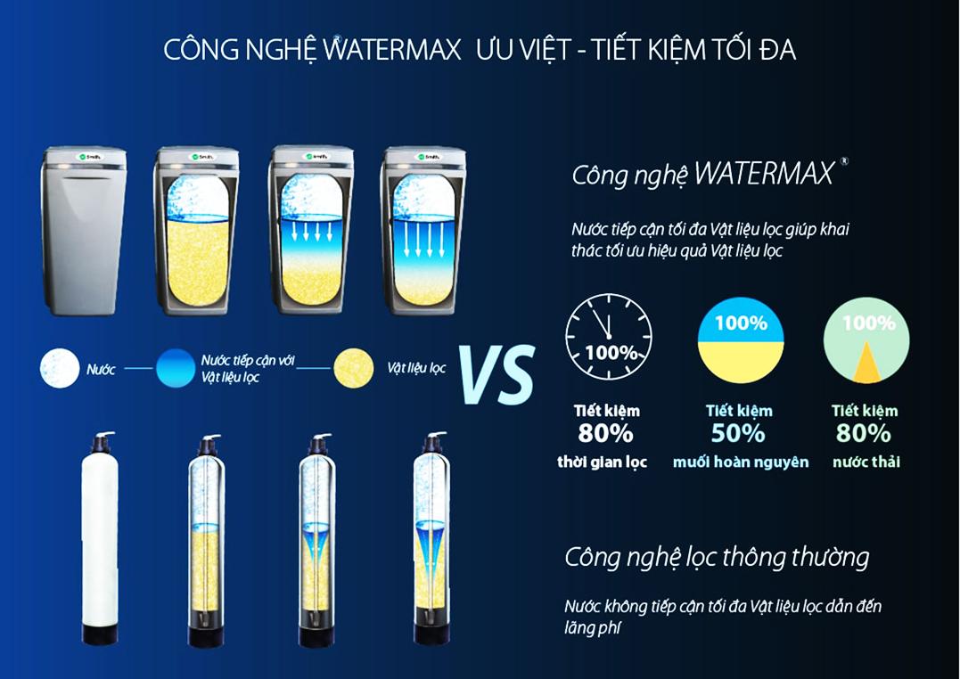 A.O.Smith đã ứng dụng công nghệ Watermax giúp cho AOS i97 trở nên nổi bật hơn