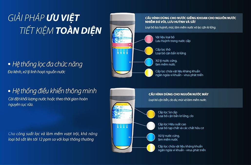 Hệ thống lọc nước AoSmith LS03U có khả năng diệt khuẩn mạnh mẽ