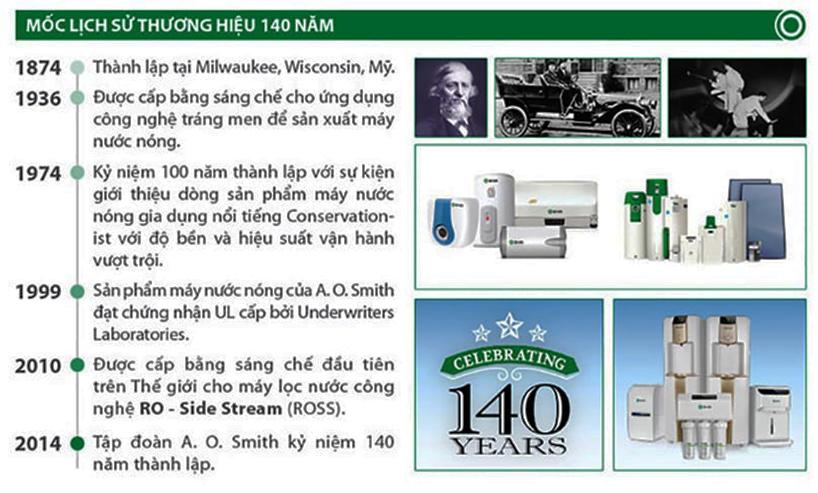 A.O.Smith là thương hiệu đẳng cấp từ Mỹ với hơn 140 năm kinh nghiệm