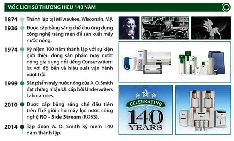 Các mốc lịch sử của tập đoàn AoSmith