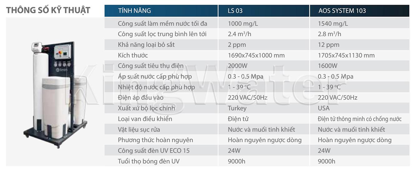 Thông số kĩ thuật máy lọc Ao Smith LS03U